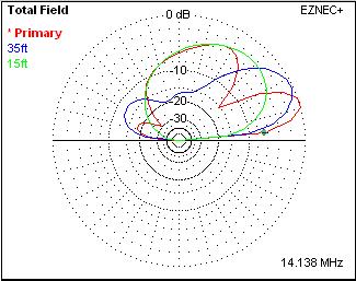Elevation plot
