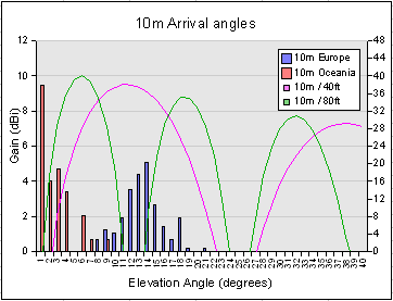 20m Arrival angles